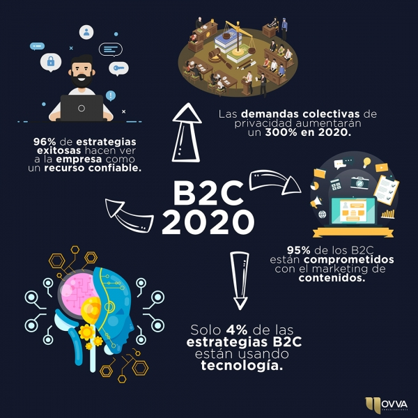 Tendencias del marketing B2C 2020